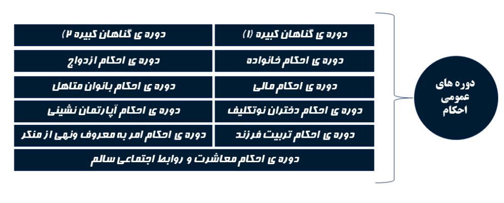 دورههای عمومی جامعه الاحکا